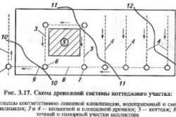 Схема осушения дачного участка