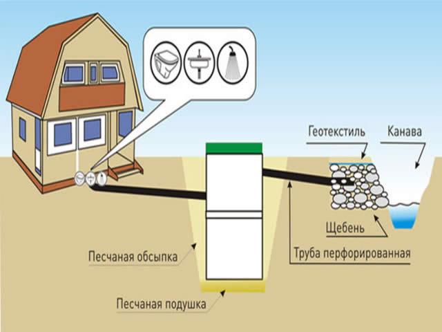 Схема отвода воды в дренажную канаву