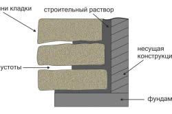 Технология толстой облицовки песчаником