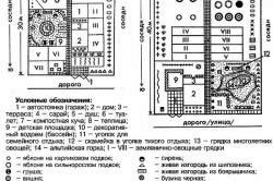 Схема планирования площади участка