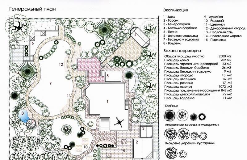 Схема планировки ландшафтного