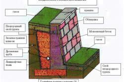 Подпорная стенка из фундаментных блоков
