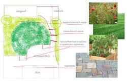 Схема проектирования экосада с декоративными кустарниками