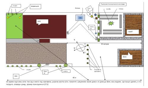 Схема проектирования садового участка