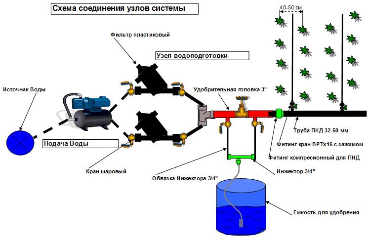 Схема подключения системы полива