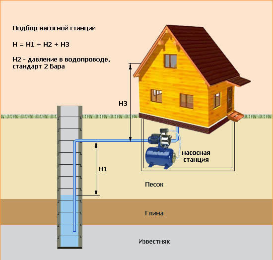 Схема расположения поверхностного насоса.