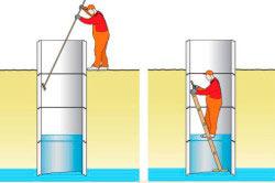 Схема ручной чистки колодца