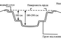 Схема рытья котлована под пруд
