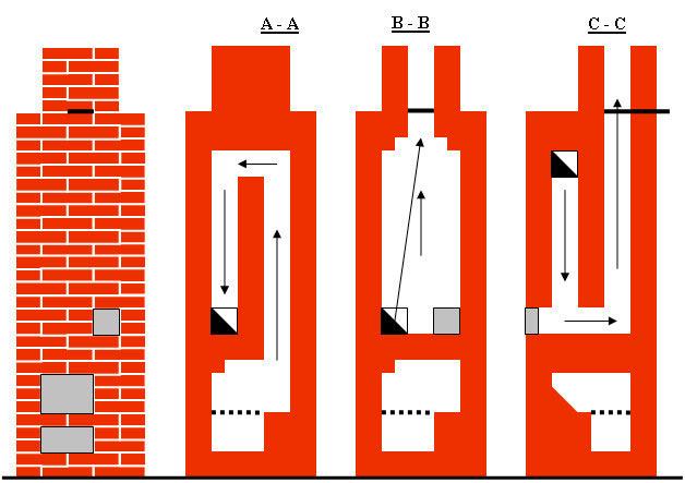 Схема садовой печи