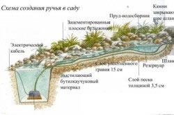 Схема создания ручья в саду