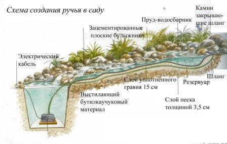 Выращивание рассады, Декоративный ручей на даче, Топиари, Обрезка деревьев и кустарников, Выращивание огурцов в теплице, Растени