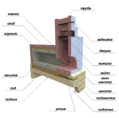 Схема стационарного мангала