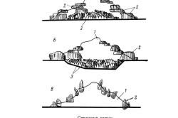 Схема строения альпийской горки