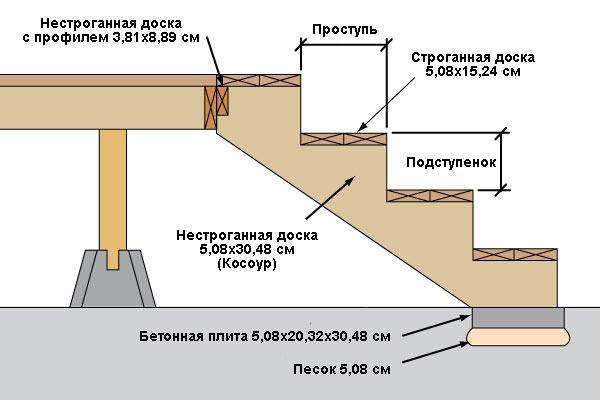 Строим террасу к дому своими руками 187