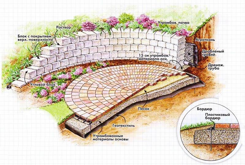 Схема строительства патио