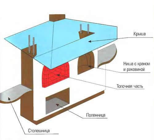 Схема строительства печи-