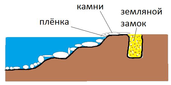Схема строительства пруда