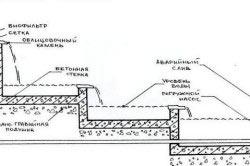 Схема строительства ручья в саду