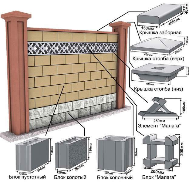 Строительство бетонного забора своими руками