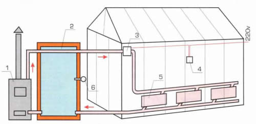 Схема теплицы с отоплением