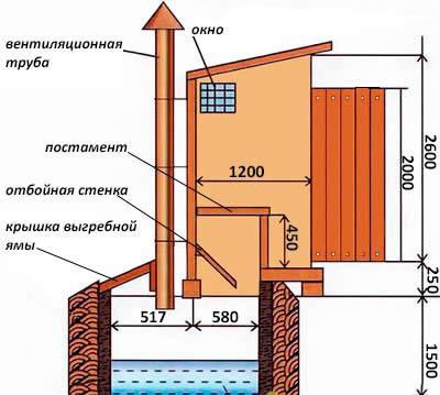 Схема туалета и душа на даче своими руками.