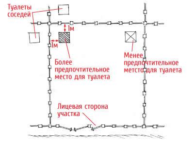 Схема расположения туалета на даче.