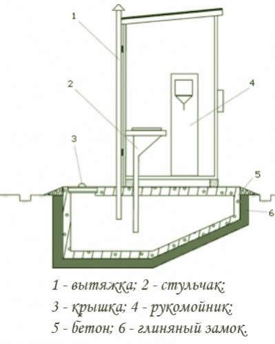Схема туалета с выгребной ямой.