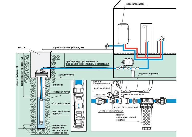 Схема установки погружного насоса.
