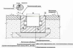 Установка систем точечного водоотвода