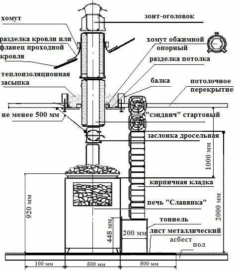 Схема устройства чугунной печи