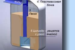Схема устройства фильтра для очистки воды в бассейне