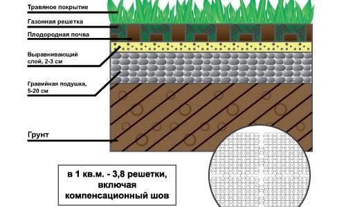 Схема устройства газонной