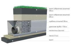 Схема устройства глубинного дренажа