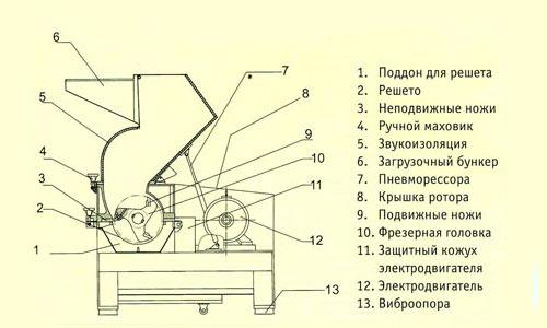 Схема устройства измельчителя