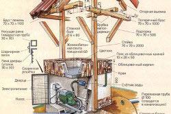 Схема устройства колодца с крышей