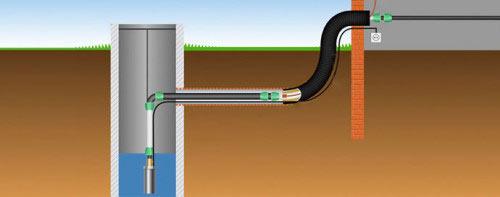 Схема устройства колодца