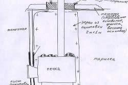 Схема устройства мангала в беседке