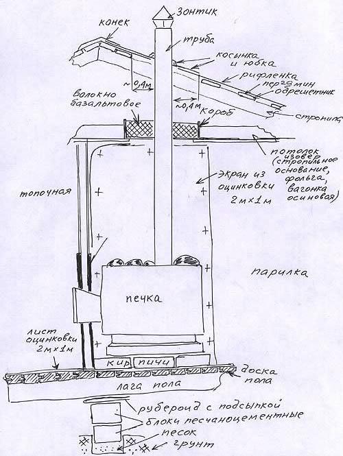 Схема устройства мангала в