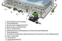 Схема устройства скиммерного бассейна