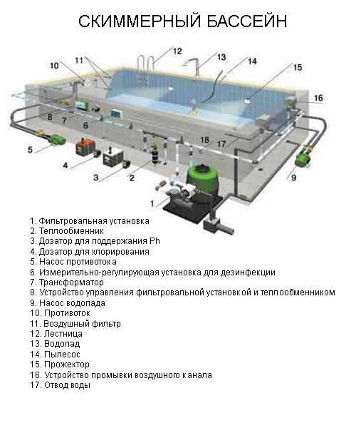 Схема устройства скиммерного