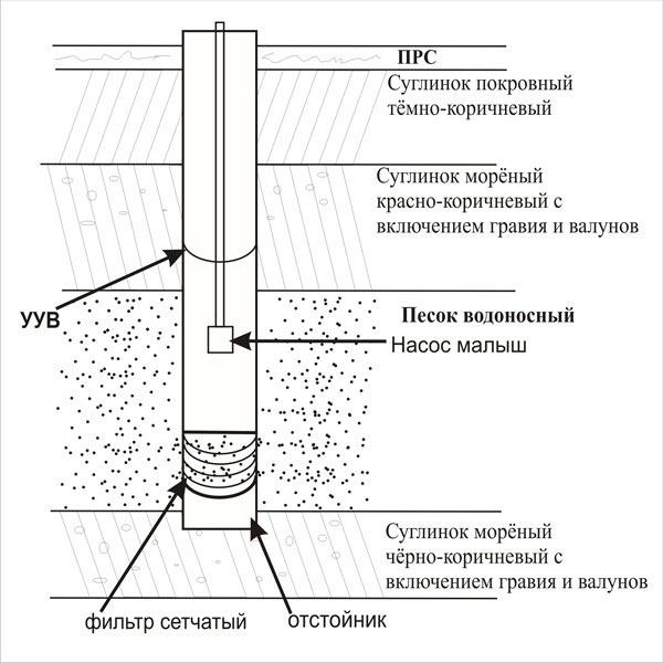 образец смета на бурение скважины на воду - фото 7