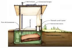 Схема устройства туалета загородного дома