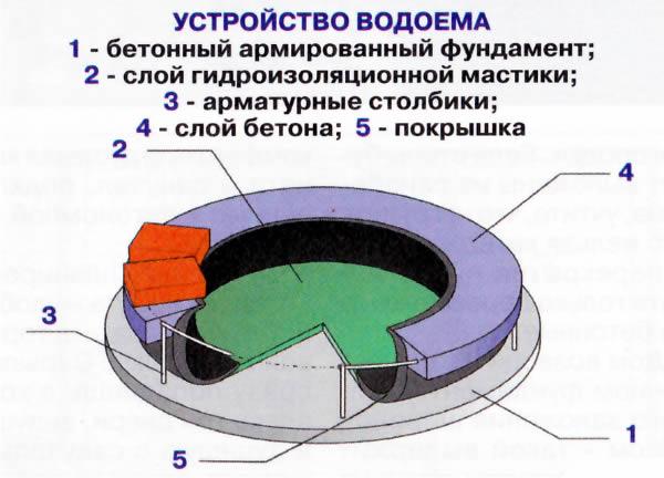 Схема устройства водоема для