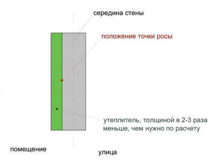 Схема утепления стены веранды
