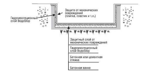 Как сделать гидроизоляцию бассейна своими руками