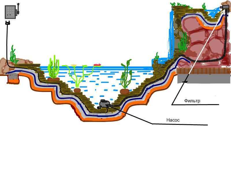 Как сделать насос для водопада
