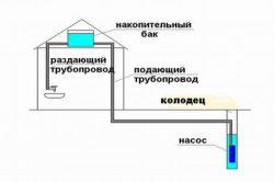 Устройство водопровода из колодца