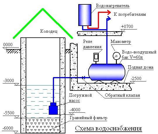 Подача воды из скважины в дом своими руками