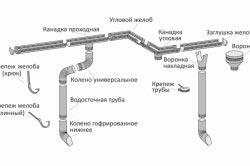 Как сделать ливневку вокруг дома