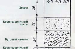 Схема засеивания газона